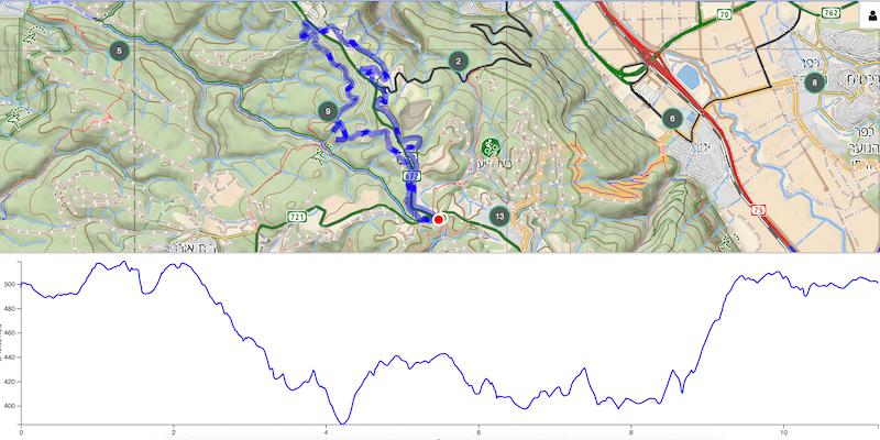 מסלול 11 ק״מ ריצת שטח בכרמל