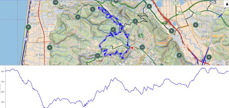 מסלול 19 ק״מ ריצת שטח בכרמל